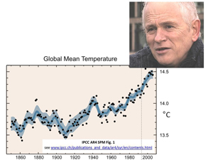 Image: Phil Jones, University of East Anglia Graph: Average global surface temperature - annual (black dots) and decadal (blue band); IPCC 4th Assessment report 2007